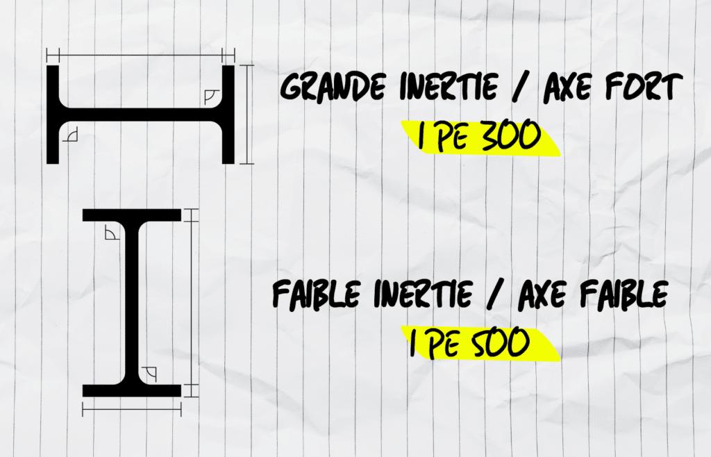 Schéma inertie IPE